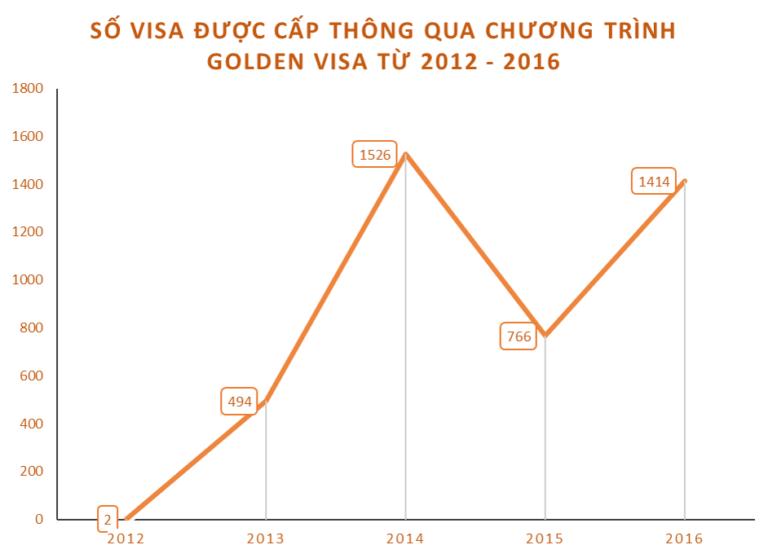 Số tiền đầu tư vào visa đầu tư định cư Bồ Đào Nha tăng mạnh vượt mức